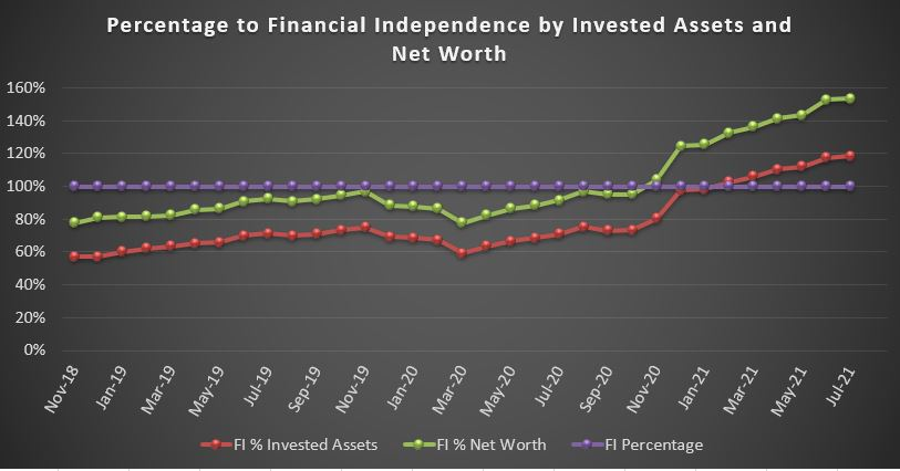 Percentage to Financial Independence by Invested Assets and Net Worth line chart